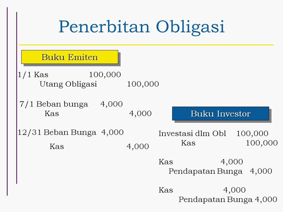 Penerbitan Obligasi 1/1 Kas 100,000 Utang Obligasi 100,000 7/1 Beban bunga 4,000 Kas 4,000 12/31 Beban Bunga 4,000 Kas 4,000 Buku Emiten Buku Investor