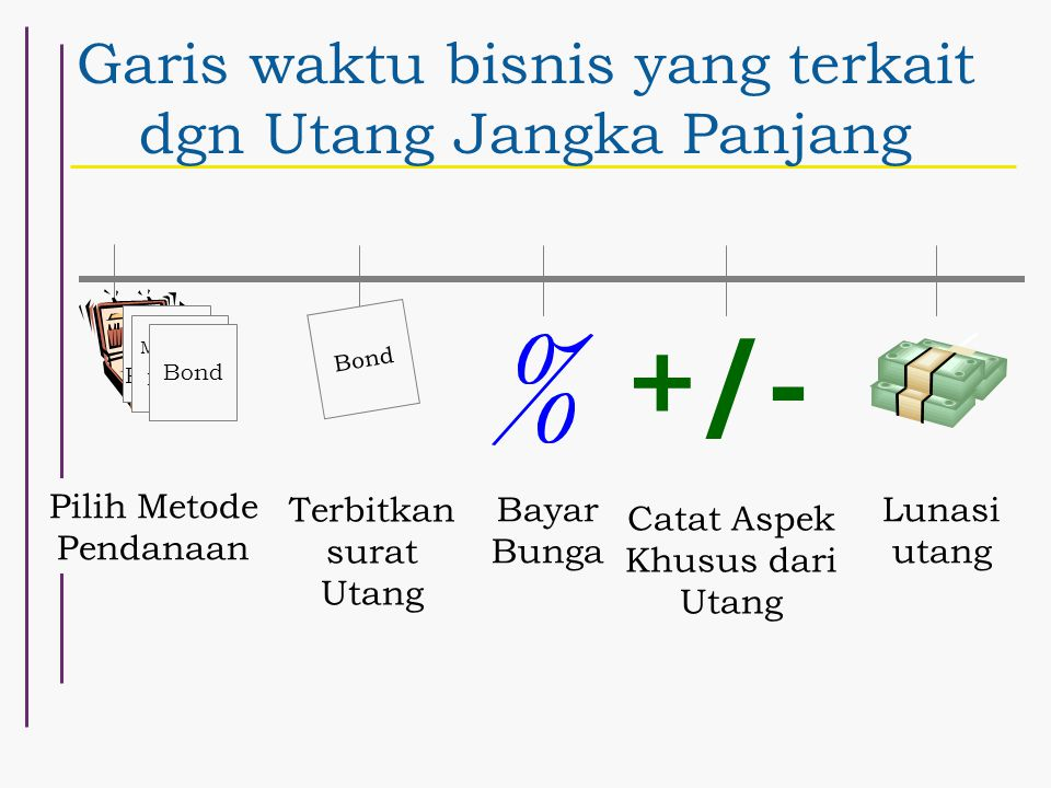 Garis waktu bisnis yang terkait dgn Utang Jangka Panjang Terbitkan surat Utang Notes Payable Mortgage Payable Bond Pilih Metode Pendanaan Bond Bayar Bunga +/- Lunasi utang Catat Aspek Khusus dari Utang