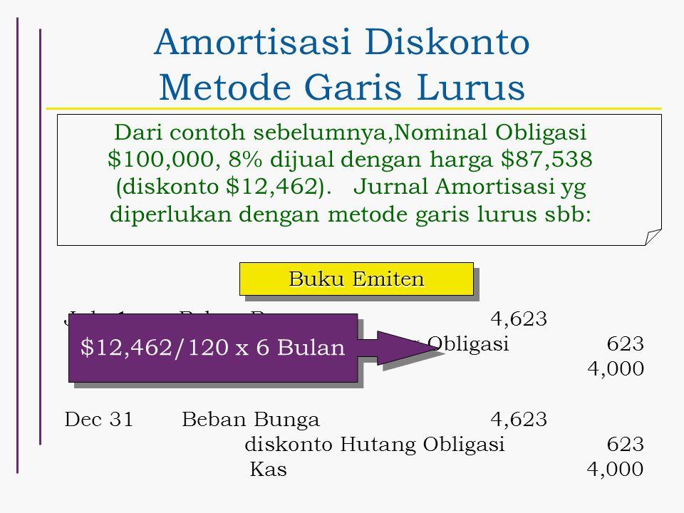 Amortisasi Diskonto Metode Garis Lurus Dari contoh sebelumnya,Nominal Obligasi $100,000, 8% dijual dengan harga $87,538 (diskonto $12,462). Jurnal Amo
