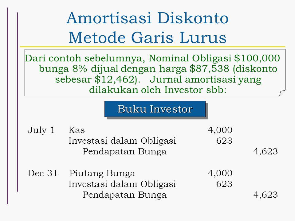 Amortisasi Diskonto Metode Garis Lurus Buku Investor July 1Kas 4,000 Investasi dalam Obligasi623 Pendapatan Bunga4,623 Dec 31 Piutang Bunga4,000 Inves
