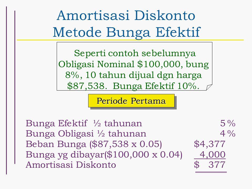 Amortisasi Diskonto Metode Bunga Efektif Seperti contoh sebelumnya Obligasi Nominal $100,000, bung 8%, 10 tahun dijual dgn harga $87,538. Bunga Efekti