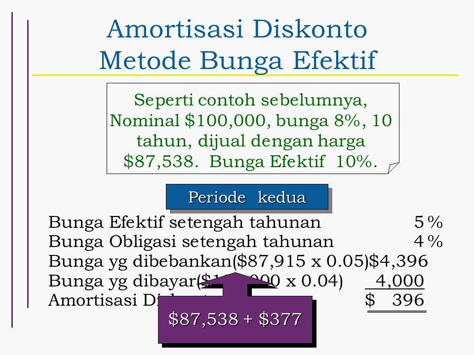 Amortisasi Diskonto Metode Bunga Efektif Seperti contoh sebelumnya, Nominal $100,000, bunga 8%, 10 tahun, dijual dengan harga $87,538. Bunga Efektif 1