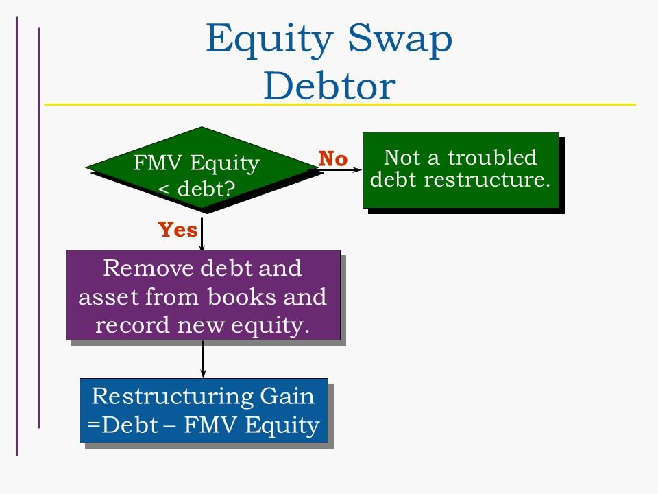 Yes Remove debt and asset from books and record new equity.