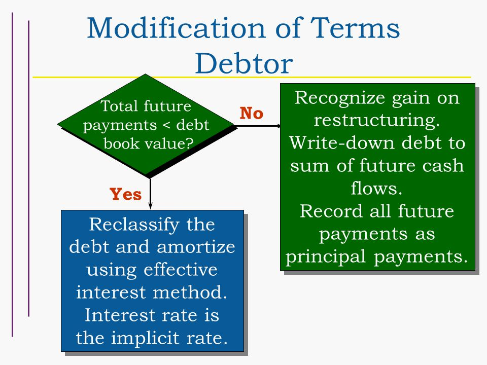 Recognize gain on restructuring.Write-down debt to sum of future cash flows.