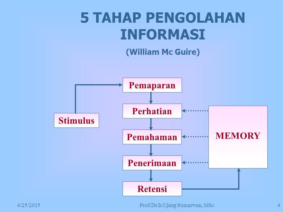 4/25/2015Prof.Dr.Ir.Ujang Sumarwan, MSc 4 5 TAHAP PENGOLAHAN INFORMASI (William Mc Guire) Pemaparan Perhatian Pemahaman Penerimaan Retensi MEMORY Stimulus