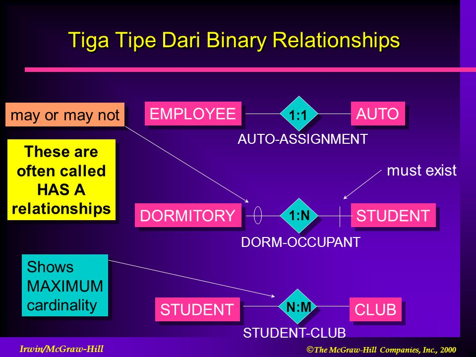  The McGraw-Hill Companies, Inc., 2000 Irwin/McGraw-Hill Tiga Tipe Dari Binary Relationships EMPLOYEE AUTO AUTO-ASSIGNMENT 1:1 DORMITORY STUDENT DORM-OCCUPANT 1:N STUDENT CLUB STUDENT-CLUB N:M These are often called HAS A relationships These are often called HAS A relationships Shows MAXIMUM cardinality Shows MAXIMUM cardinality may or may not must exist