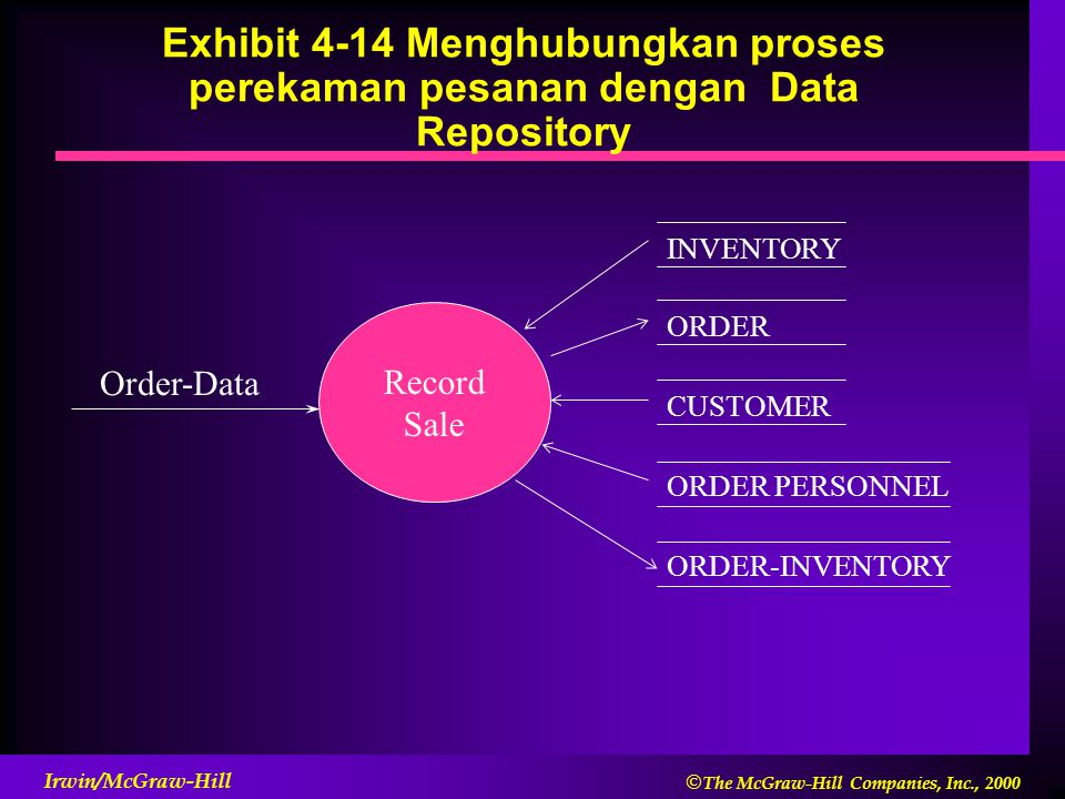  The McGraw-Hill Companies, Inc., 2000 Irwin/McGraw-Hill Exhibit 4-14 Menghubungkan proses perekaman pesanan dengan Data Repository Record Sale Order-Data INVENTORY ORDER CUSTOMER ORDER PERSONNEL ORDER-INVENTORY