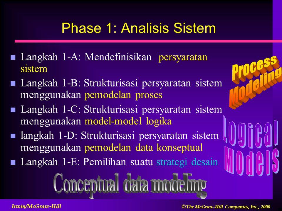  The McGraw-Hill Companies, Inc., 2000 Irwin/McGraw-Hill Phase 1: Analisis Sistem n Langkah 1-A: Mendefinisikan persyaratan sistem n Langkah 1-B: Strukturisasi persyaratan sistem menggunakan pemodelan proses n Langkah 1-C: Strukturisasi persyaratan sistem menggunakan model-model logika n langkah 1-D: Strukturisasi persyaratan sistem menggunakan pemodelan data konseptual n Langkah 1-E: Pemilihan suatu strategi desain