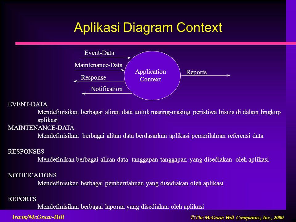  The McGraw-Hill Companies, Inc., 2000 Irwin/McGraw-Hill Aplikasi Diagram Context EVENT-DATA Mendefinisikan berbagai aliran data untuk masing-masing peristiwa bisnis di dalam lingkup aplikasi MAINTENANCE-DATA Mendefinisikan berbagai alitan data berdasarkan aplikasi pemerilahran referensi data RESPONSES Mendefinikan berbagai aliran data tanggapan-tanggapan yang disediakan oleh aplikasi NOTIFICATIONS Mendefinisikan berbagai pemberitahuan yang disediakan oleh aplikasi REPORTS Mendefinisikan berbagai laporan yang disediakan oleh aplikasi Event-Data Reports Application Context Response Notification Maintenance-Data