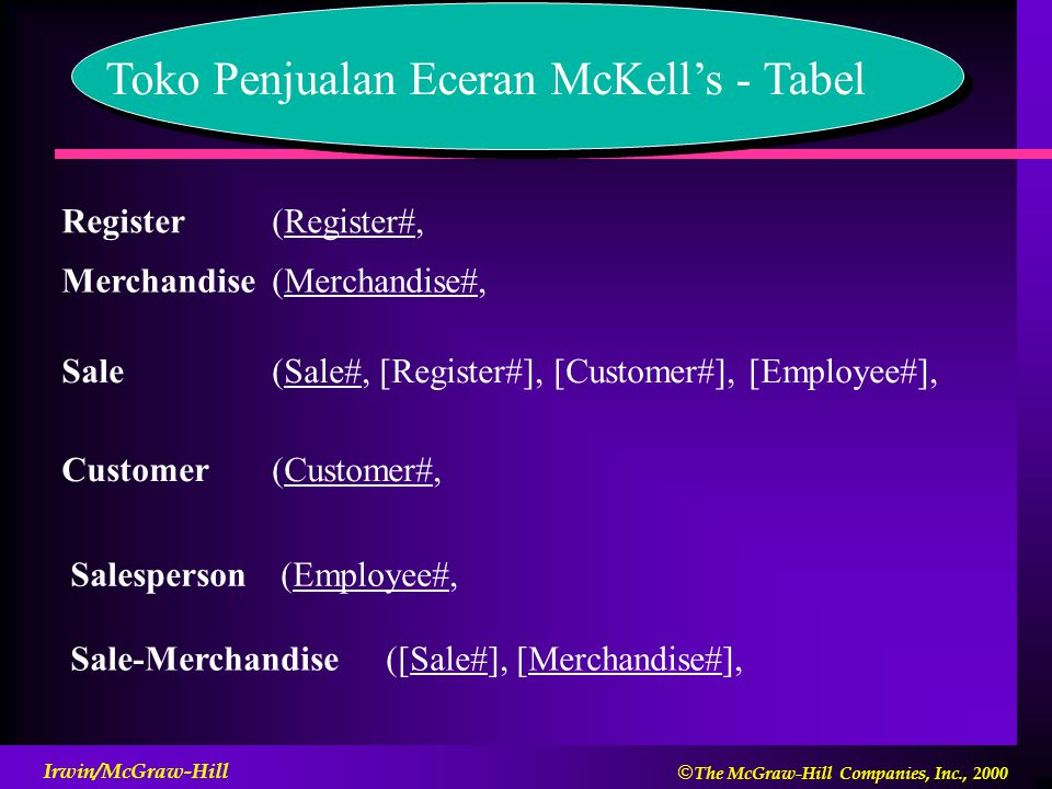  The McGraw-Hill Companies, Inc., 2000 Irwin/McGraw-Hill Toko Penjualan Eceran McKell's - Tabel Register(Register#, Merchandise(Merchandise#, Sale(Sale#, [Register#], [Customer#], [Employee#], Customer(Customer#, Salesperson(Employee#, Sale-Merchandise([Sale#], [Merchandise#],