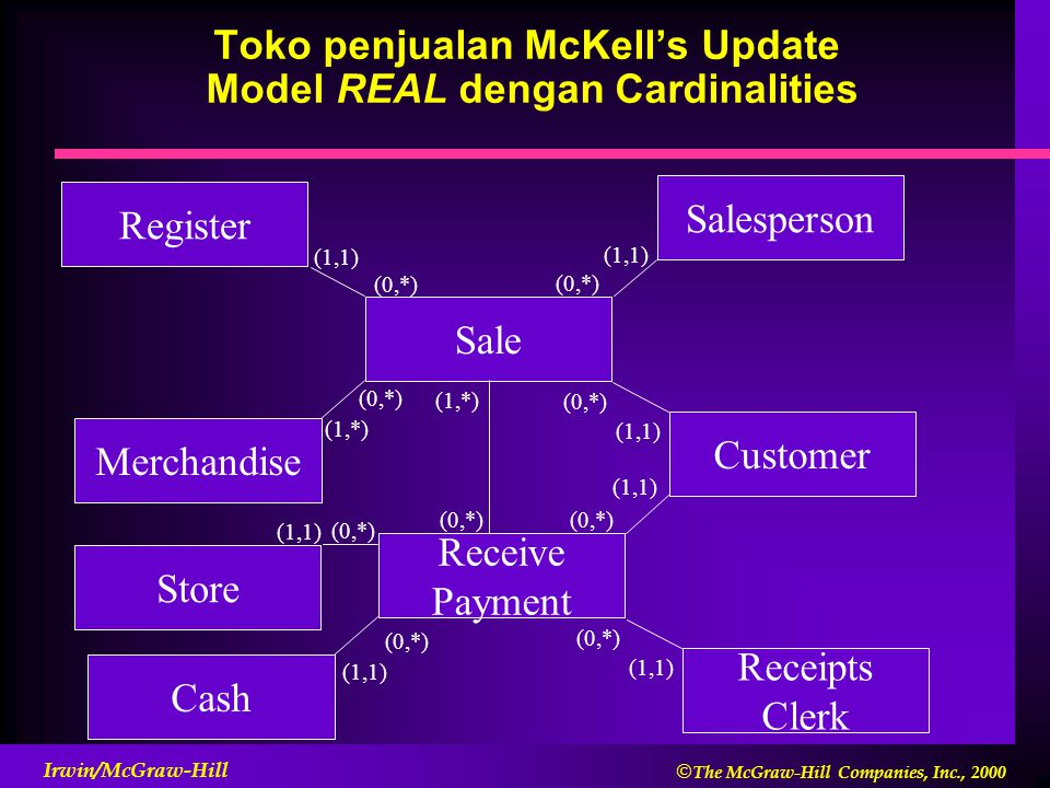  The McGraw-Hill Companies, Inc., 2000 Irwin/McGraw-Hill Toko penjualan McKell's Update Model REAL dengan Cardinalities Sale Customer Merchandise Salesperson Register (1,1) (0,*) (1,1) (0,*) (1,1) (1,*) (0,*) Receive Payment Receipts Clerk Cash (0,*) (1,1) (0,*) (1,1) Store (1,1) (0,*) (1,*)