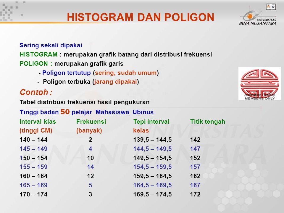 Sering sekali dipakai HISTOGRAM : merupakan grafik batang dari distribusi frekuensi POLIGON : merupakan grafik garis - Poligon tertutup (sering, sudah