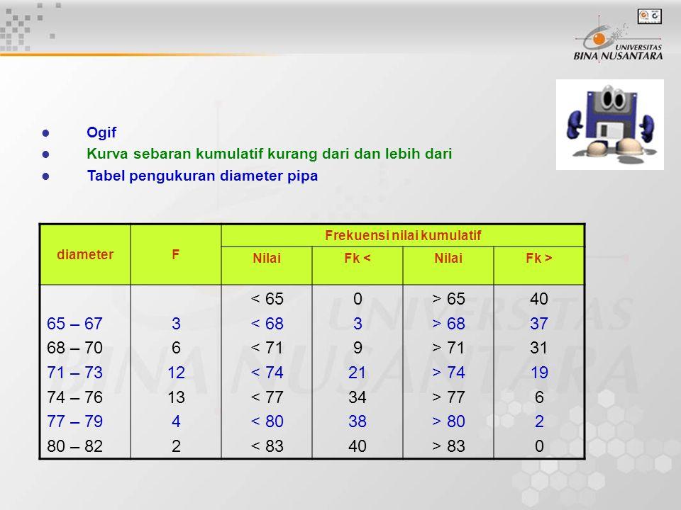 Ogif Kurva sebaran kumulatif kurang dari dan lebih dari Tabel pengukuran diameter pipa diameterF Frekuensi nilai kumulatif NilaiFk <NilaiFk > 65 – 67