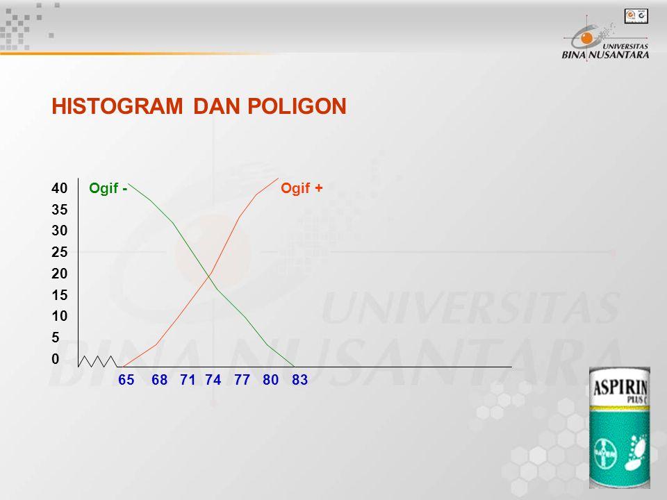 HISTOGRAM DAN POLIGON 40 Ogif - Ogif + 35 30 25 20 15 10 5 0 65 68 71 74 77 80 83