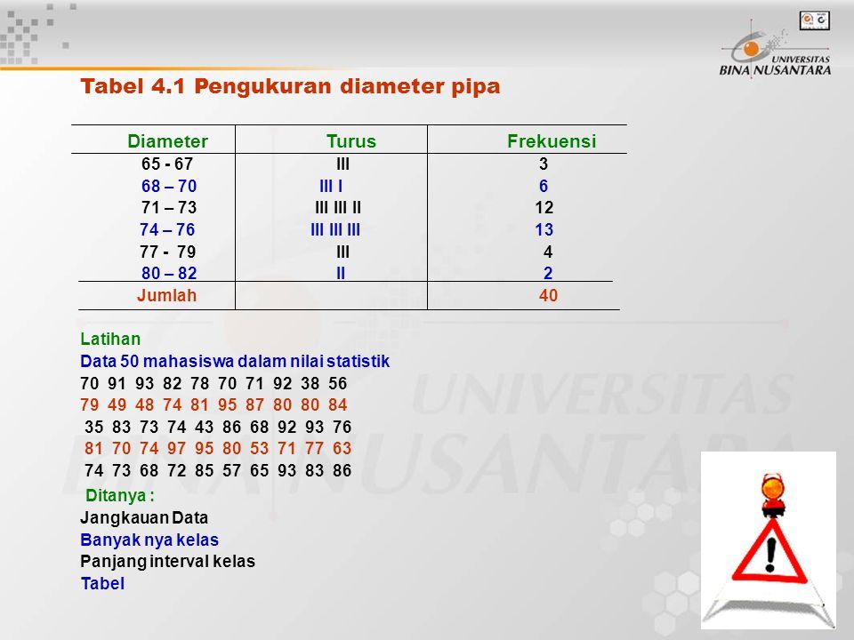 Tabel 4.1 Pengukuran diameter pipa Diameter TurusFrekuensi 65 - 67 III 3 68 – 70 III I 6 71 – 73 III III II 12 74 – 76 III III III 13 77 - 79 III 4 80