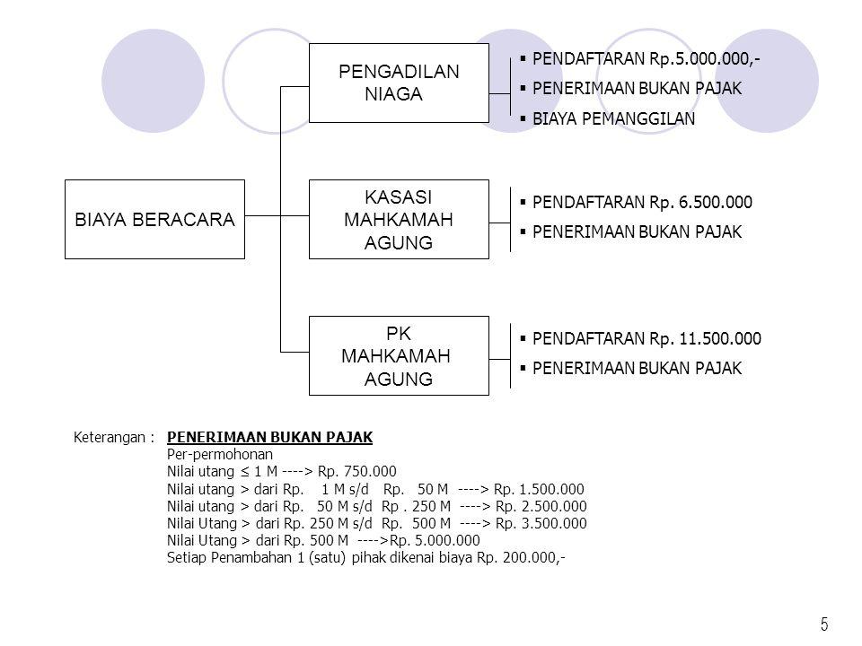 PENGADILAN NIAGA BIAYA BERACARA KASASI MAHKAMAH AGUNG PK MAHKAMAH AGUNG  PENDAFTARAN Rp.5.000.000,-  PENERIMAAN BUKAN PAJAK  BIAYA PEMANGGILAN  PE
