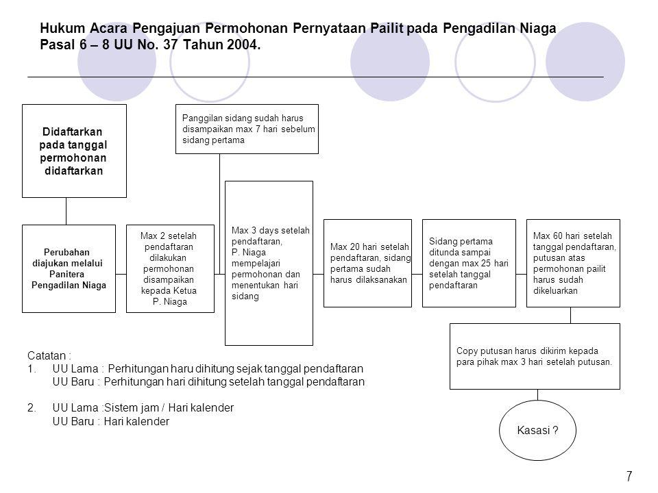 Hukum Acara Pengajuan Permohonan Pernyataan Pailit pada Pengadilan Niaga Pasal 6 – 8 UU No. 37 Tahun 2004. Didaftarkan pada tanggal permohonan didafta