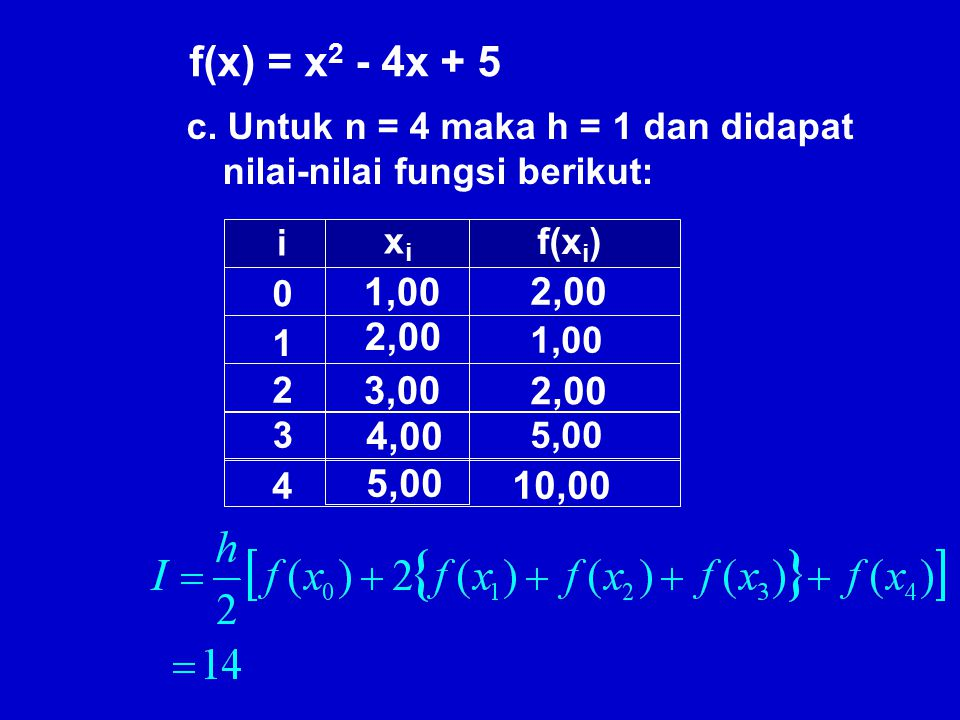 0 1 2 1,00 3,00 5,00 2,00 10,00 i xixi f(x i ) b. Untuk n = 2 maka h = 2 dan didapat nilai-nilai fungsi berikut: f(x) = x 2 - 4x + 5