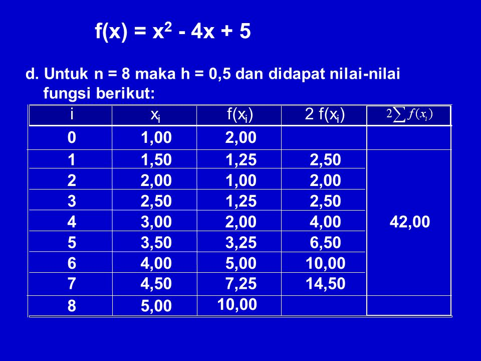 0 1 2 1,00 2,00 5,00 2,00 10,00 c. Untuk n = 4 maka h = 1 dan didapat nilai-nilai fungsi berikut: i xixi f(x i ) 3 4 4,00 3,00 1,00 5,00 f(x) = x 2 -