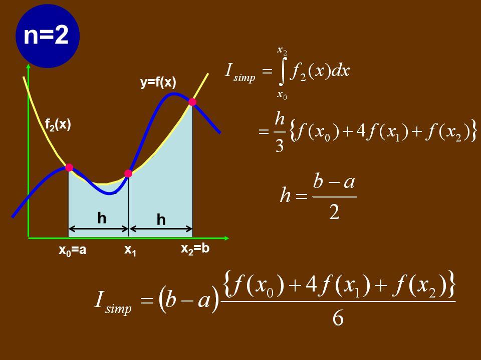 y=f(x) x 0 =a x 2 =b x1x1 h h f 2 (x) 2. ATURAN SIMPSON Pendekatan derajat dua. Untuk mendapatkan fungsi derajat dua diperlukan tiga titik (dua sub in