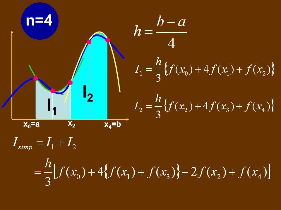 y=f(x) f 2 (x) x 0 =a x 2 =b h h x1x1 n=2