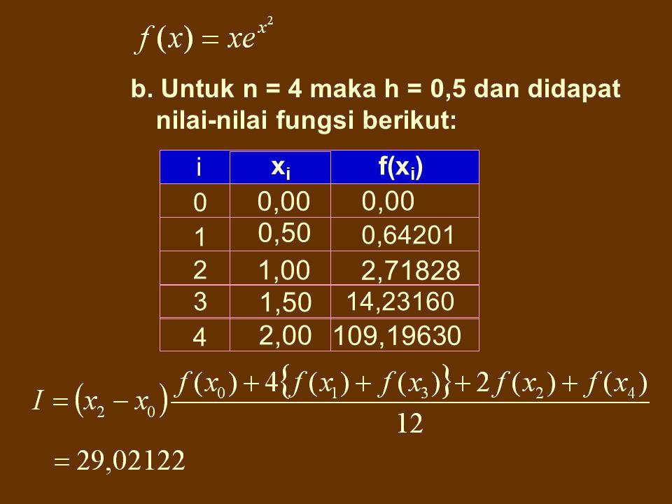 0 1 2 0,00 1,00 2,00 0,00 2,718282 109,1963 i xixi f(x i ) a. Untuk n = 2 maka h = 1,0 dan didapat nilai-nilai fungsi berikut: Jawab