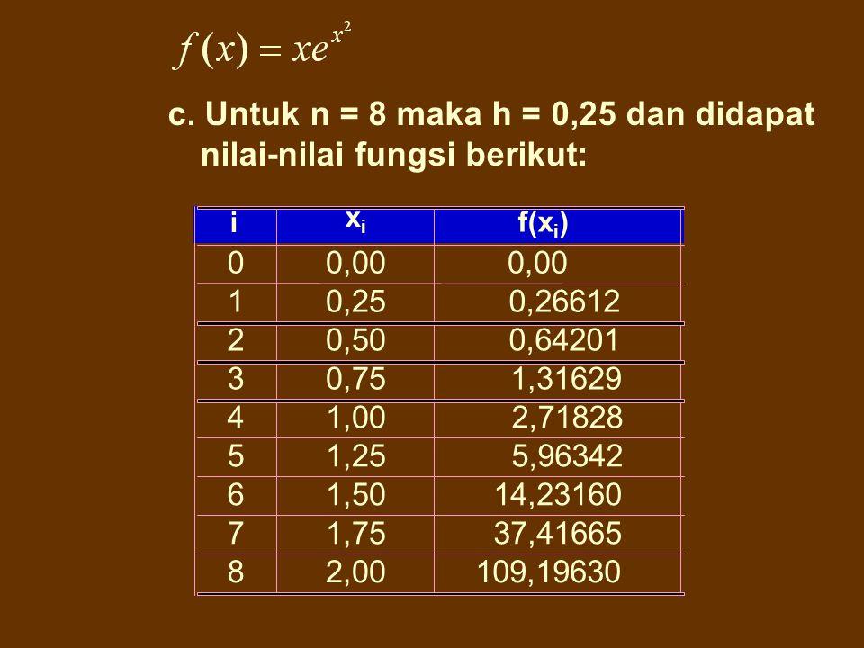 0 1 2 0,00 0,50 2,00 0,00 2,71828 109,19630 i xixi f(x i ) 3 4 1,50 1,00 0,64201 14,23160 b. Untuk n = 4 maka h = 0,5 dan didapat nilai-nilai fungsi b