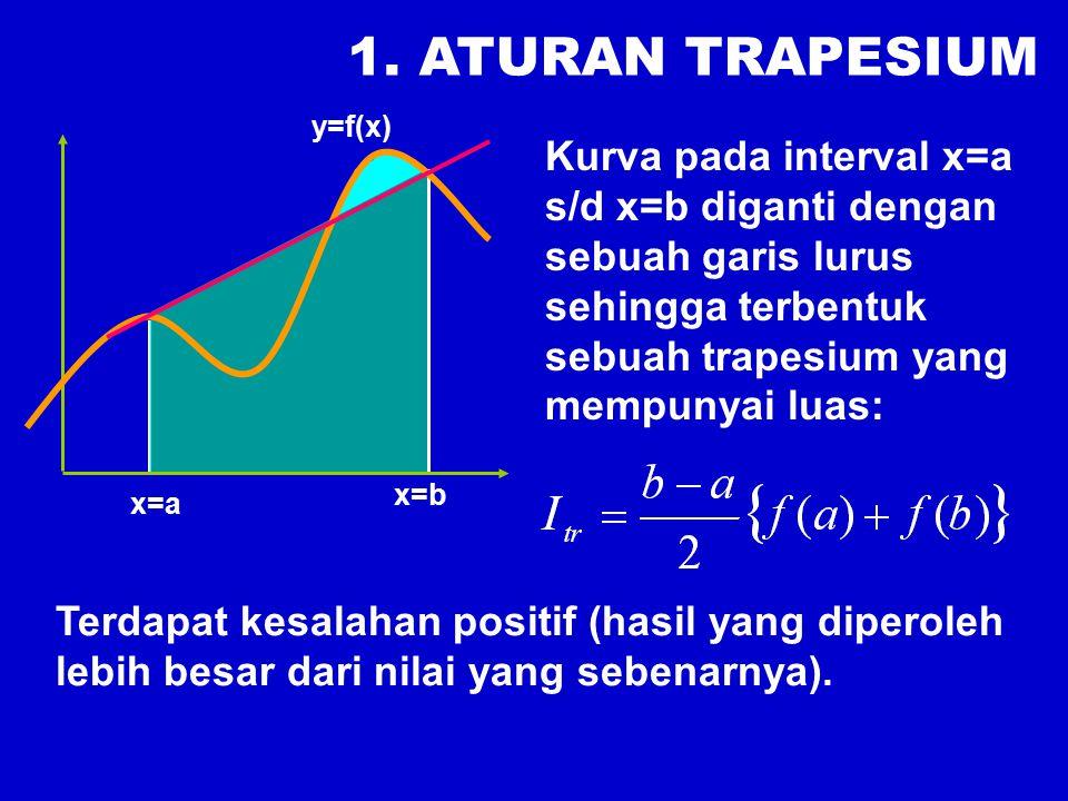y=f(x) x 0 =a x 2 =b x1x1 h h f 2 (x) 2.ATURAN SIMPSON Pendekatan derajat dua.