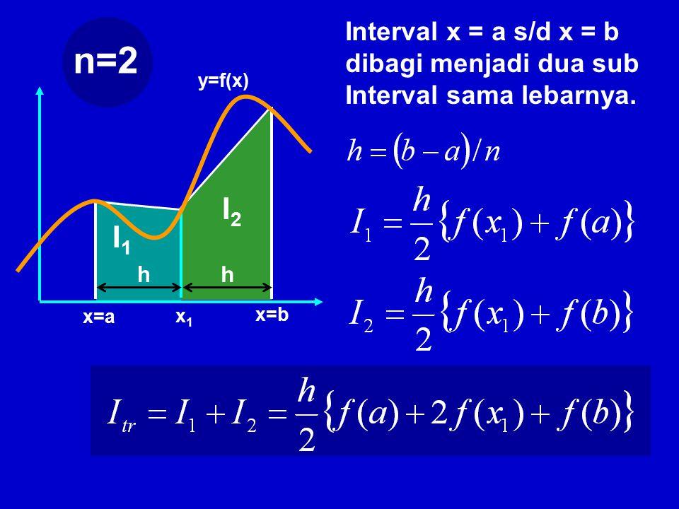 y=f(x) x=a x=b Interval x = a s/d x = b dibagi menjadi dua sub Interval sama lebarnya.
