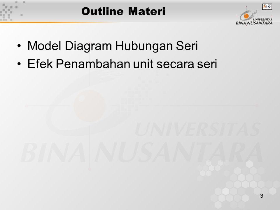 3 Outline Materi Model Diagram Hubungan Seri Efek Penambahan unit secara seri