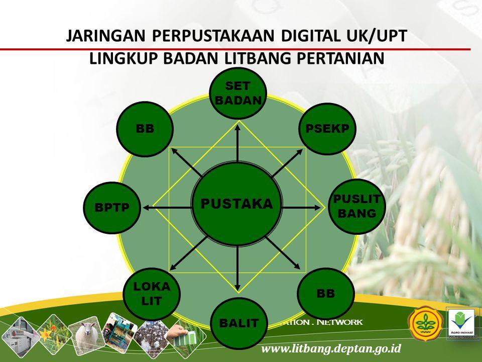 www.litbang.deptan.go.id Science. Innovation. Network PUSLIT BANG PSEKP SET BADAN BALIT LOKA LIT BPTP BB JARINGAN PERPUSTAKAAN DIGITAL UK/UPT LINGKUP