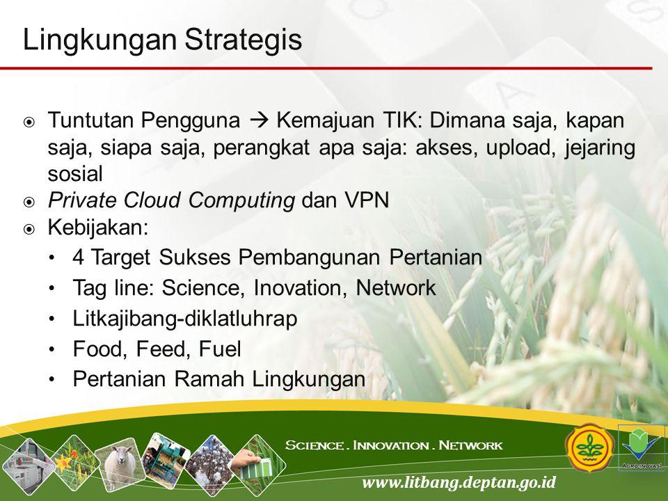 www.litbang.deptan.go.id Science. Innovation. Network  Tuntutan Pengguna  Kemajuan TIK: Dimana saja, kapan saja, siapa saja, perangkat apa saja: aks