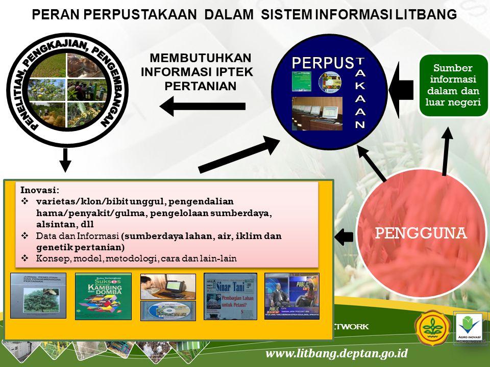 www.litbang.deptan.go.id Science. Innovation. Network PERAN PERPUSTAKAAN DALAM SISTEM INFORMASI LITBANG Inovasi:  varietas/klon/bibit unggul, pengend