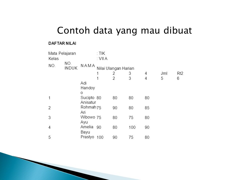 Contoh data yang mau dibuat DAFTAR NILAI Mata Pelajaran: TIK Kelas: VII A NO.
