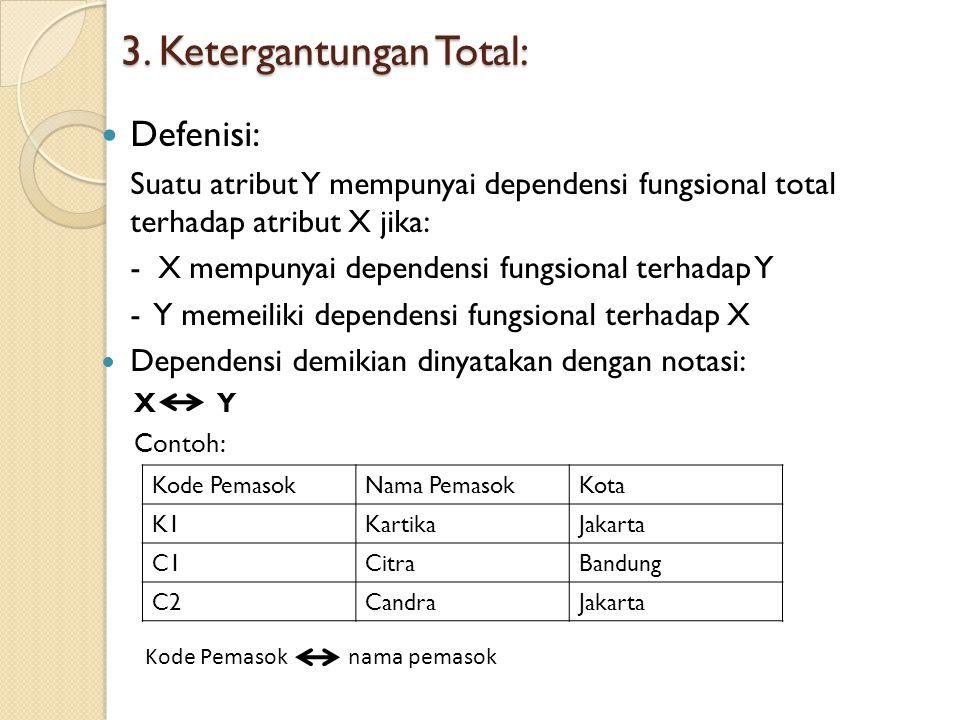 Defenisi: Atribut Z memepunyai defendensi transitif terhadap X apabila: – Y memiliki defendensi fungsional terhadap X – Z memiliki dependensi fungsional terhadap Y Sebagai contoh, pada relasi ini: Kuliah  {ruang, waktu} Ruang  tempat Terlihat bahwa: Kuliah  Ruang  tempat Dengan demikian tempat mempunyai defendensi transitif terhadap kuliah