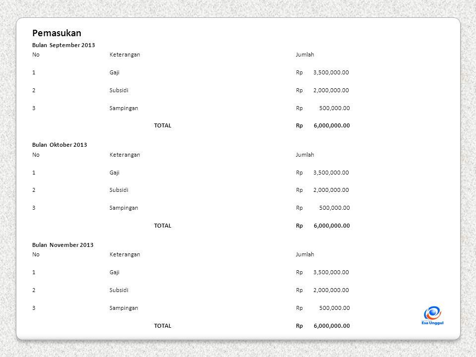 Pemasukan Bulan September 2013 NoKeterangan Jumlah 1Gaji Rp 3,500,000.00 2Subsidi Rp 2,000,000.00 3Sampingan Rp 500,000.00 TOTAL Rp 6,000,000.00 Bulan Oktober 2013 NoKeterangan Jumlah 1Gaji Rp 3,500,000.00 2Subsidi Rp 2,000,000.00 3Sampingan Rp 500,000.00 TOTAL Rp 6,000,000.00 Bulan November 2013 NoKeterangan Jumlah 1Gaji Rp 3,500,000.00 2Subsidi Rp 2,000,000.00 3Sampingan Rp 500,000.00 TOTAL Rp 6,000,000.00