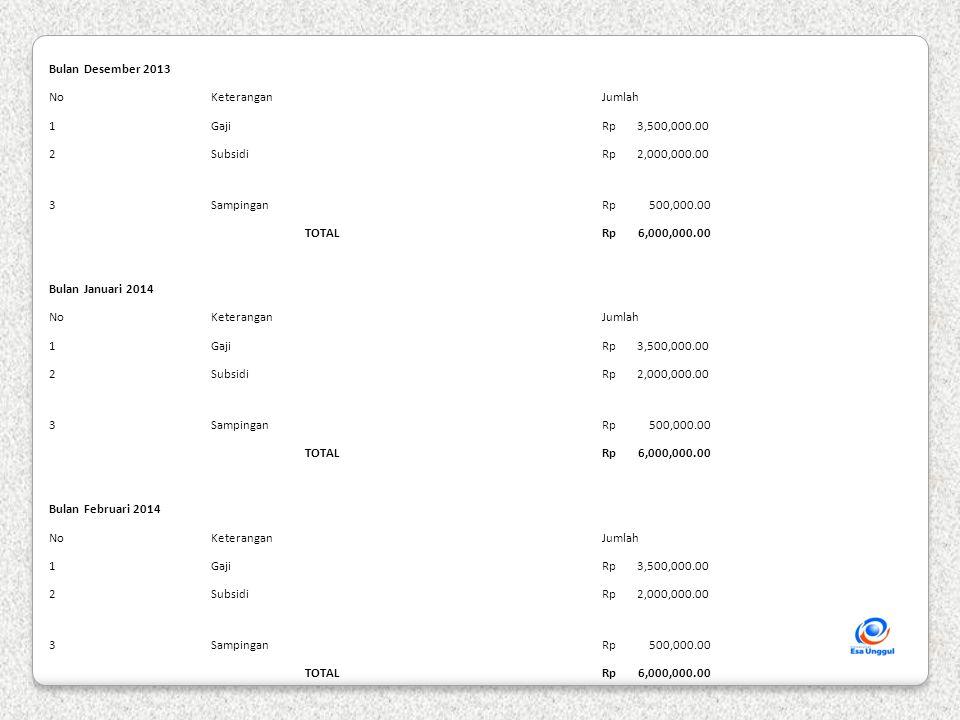 Bulan Maret 2014 NoKeterangan Jumlah 1Gaji Rp 3,500,000.00 2Subsidi Rp 2,000,000.00 3Sampingan Rp 500,000.00 TOTAL Rp 6,000,000.00 Bulan April 2014 NoKeterangan Jumlah 1Gaji Rp 3,500,000.00 2Subsidi Rp 2,000,000.00 3Sampingan Rp 500,000.00 4Bonus Rp 3,500,000.00 TOTAL Rp 9,500,000.00 Bulan Mei 2014 NoKeterangan Jumlah 1Gaji Rp 3,500,000.00 2Subsidi Rp 2,000,000.00 3Sampingan Rp 500,000.00 TOTAL Rp 6,000,000.00