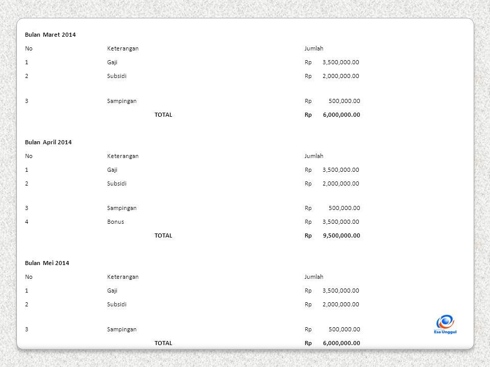Bulan Juni 2014 NoKeterangan Jumlah 1Gaji Rp 3,500,000.00 2Subsidi Rp 2,000,000.00 3Sampingan Rp 500,000.00 TOTAL Rp 6,000,000.00 Bulan Juli 2014 NoKeterangan Jumlah 1Gaji Rp 3,500,000.00 2Subsidi Rp 2,000,000.00 3Sampingan Rp 500,000.00 4Rapelan 3 bulan Rp 1,500,000.00 5THR Rp 4,000,000.00 TOTAL Rp 11,500,000.00 Bulan Agustus 2014 NoKeterangan Jumlah 1Gaji Rp 3,500,000.00 2Subsidi Rp 2,000,000.00 3Sampingan Rp 500,000.00 TOTAL Rp 6,000,000.00 Jumlah Pemasukan Rp 75,000,000.00