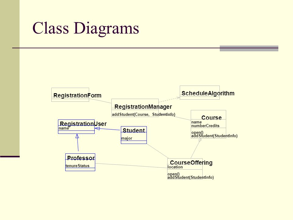 Class Diagrams RegistrationForm RegistrationManager Course Student CourseOffering Professor addStudent(Course, StudentInfo) name numberCredits open()