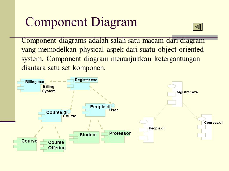 Component Diagram Component diagrams adalah salah satu macam dari diagram yang memodelkan physical aspek dari suatu object-oriented system. Component