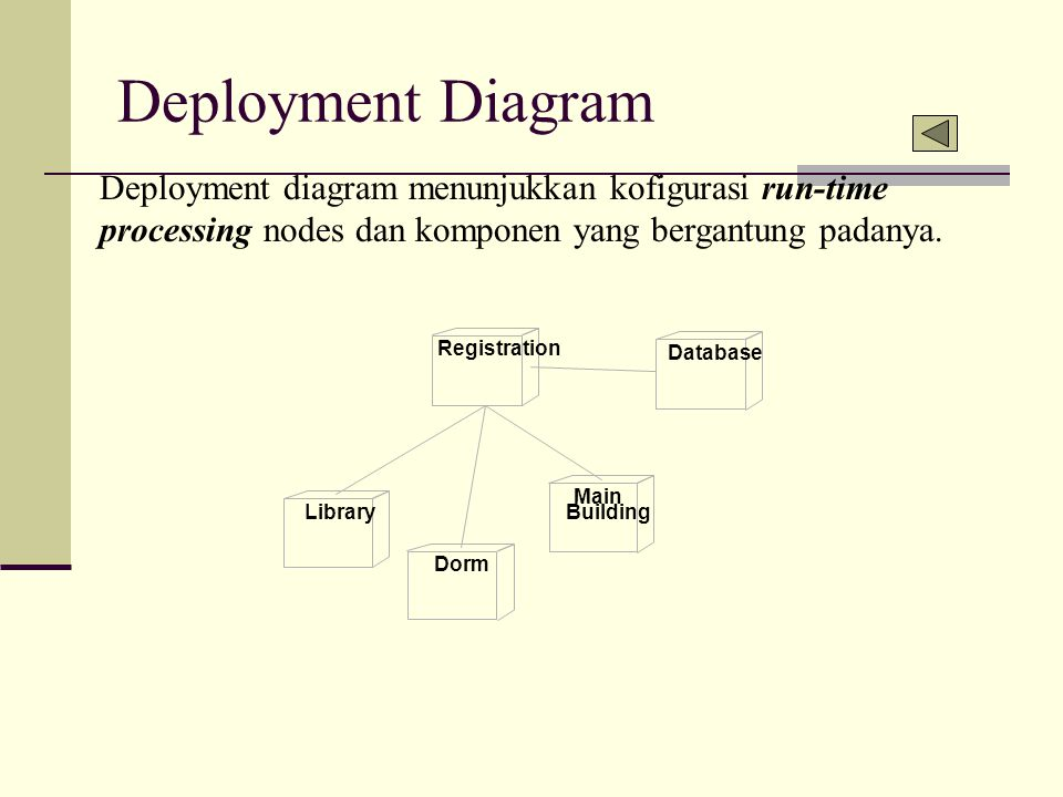 Deployment Diagram Deployment diagram menunjukkan kofigurasi run-time processing nodes dan komponen yang bergantung padanya. Registration Database Lib