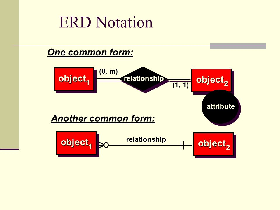 ERD Notation (0, m) (1, 1) object object relationship 1 2 One common form: (0, m) (1, 1) object 1 object 2 relationship Another common form: attribute