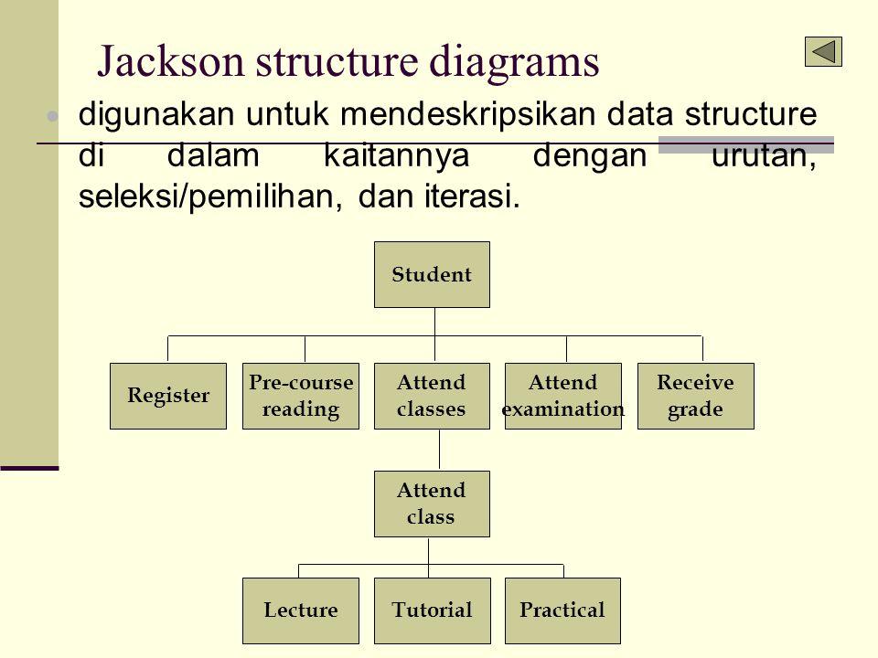 Jackson structure diagrams  digunakan untuk mendeskripsikan data structure di dalam kaitannya dengan urutan, seleksi/pemilihan, dan iterasi. Pre-cour