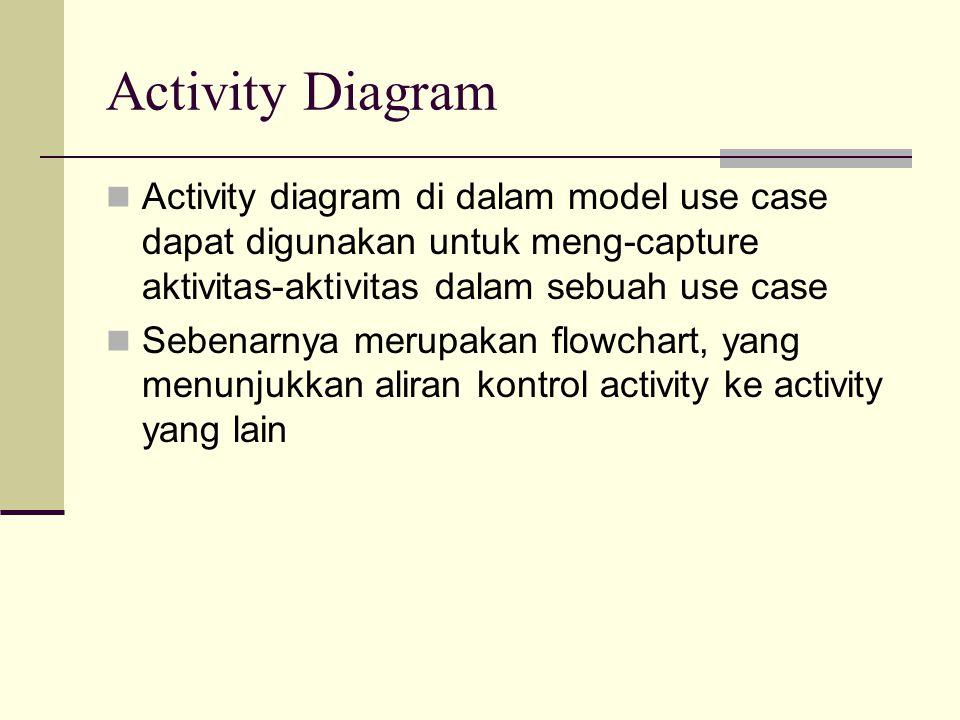 Activity Diagram Activity diagram di dalam model use case dapat digunakan untuk meng-capture aktivitas-aktivitas dalam sebuah use case Sebenarnya meru