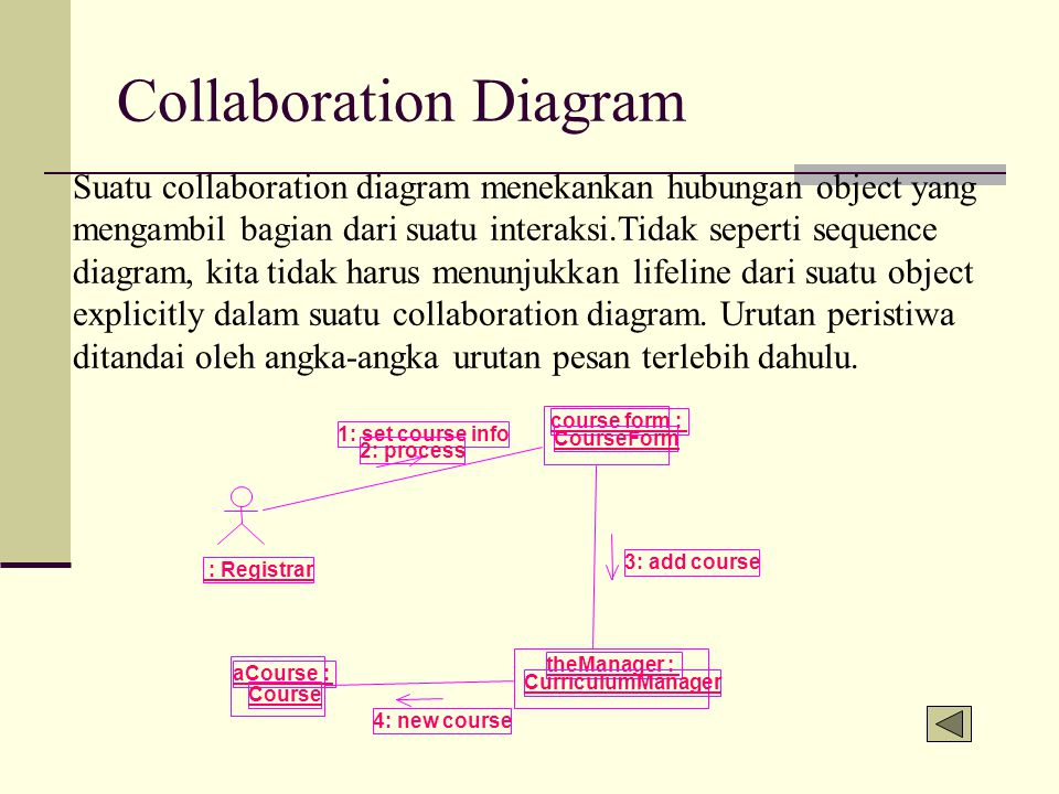 Collaboration Diagram Suatu collaboration diagram menekankan hubungan object yang mengambil bagian dari suatu interaksi.Tidak seperti sequence diagram