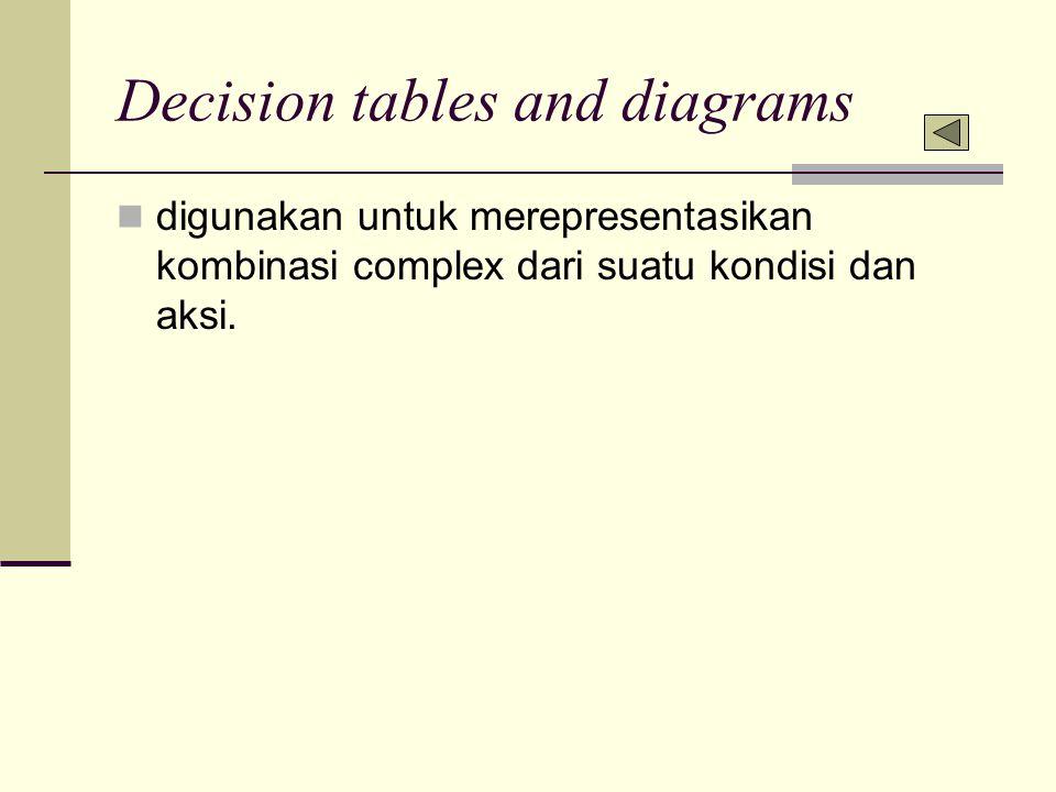 Decision tables and diagrams digunakan untuk merepresentasikan kombinasi complex dari suatu kondisi dan aksi.