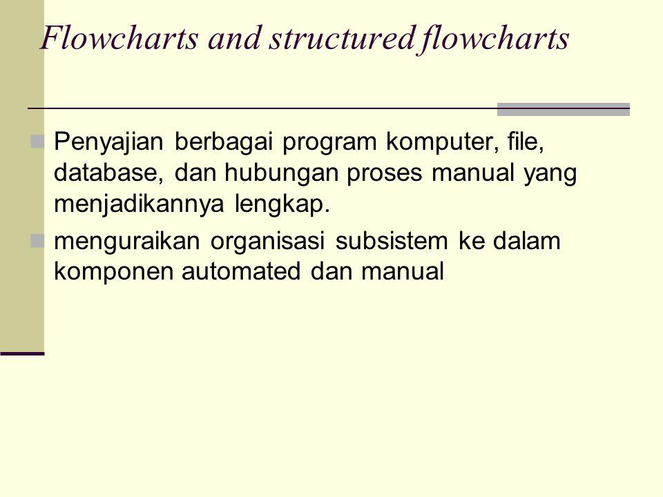 Flowcharts and structured flowcharts Penyajian berbagai program komputer, file, database, dan hubungan proses manual yang menjadikannya lengkap. mengu