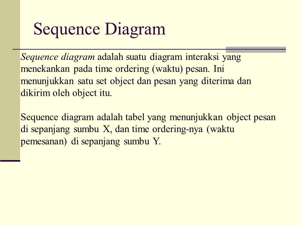 Sequence Diagram Sequence diagram adalah suatu diagram interaksi yang menekankan pada time ordering (waktu) pesan. Ini menunjukkan satu set object dan