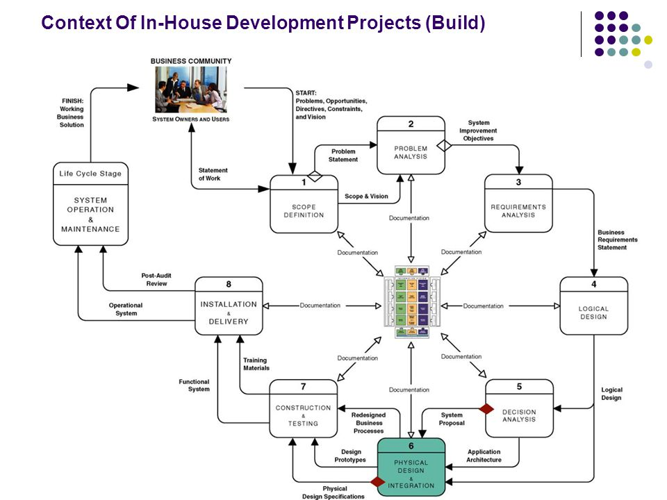 13 Context Of In-House Development Projects (Build)
