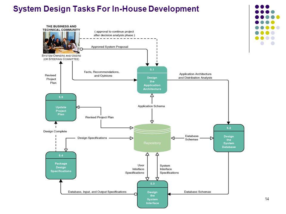 14 System Design Tasks For In-House Development